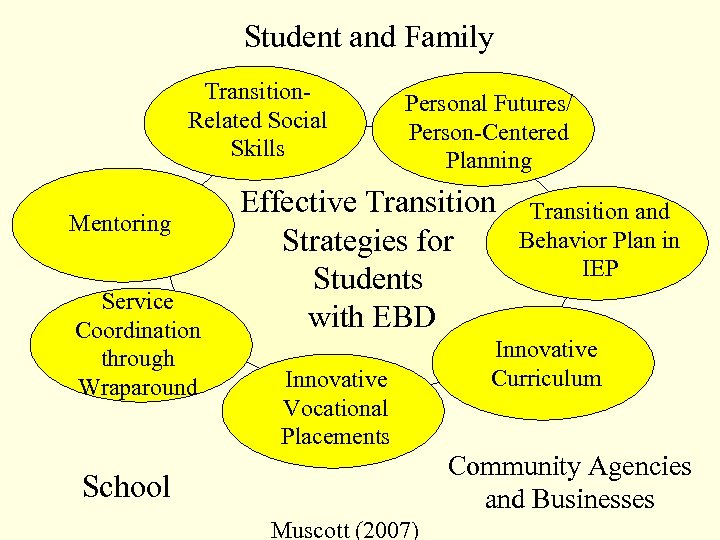 Student and Family Transition. Related Social Skills Mentoring Service Coordination through Wraparound Personal Futures/