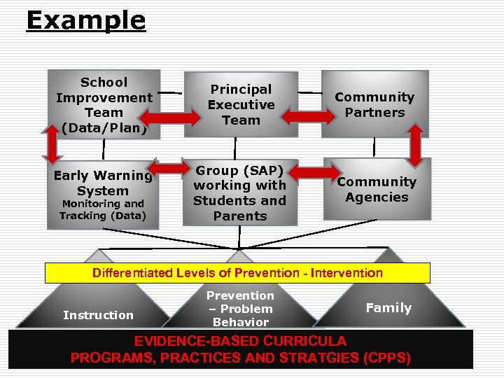 Example School Improvement Team (Data/Plan) Early Warning System Monitoring and Tracking (Data) Principal Executive