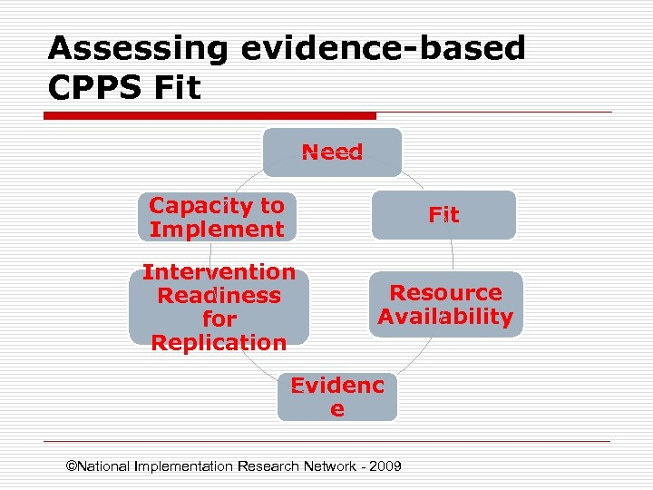 Assessing evidence-based CPPS Fit Need Capacity to Implement Fit Intervention Readiness for Replication Resource
