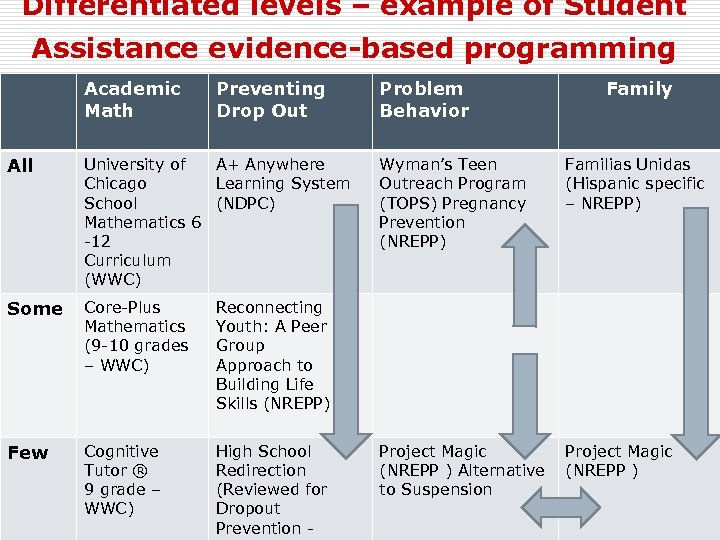 Differentiated levels – example of Student Assistance evidence-based programming Academic Math Preventing Drop Out