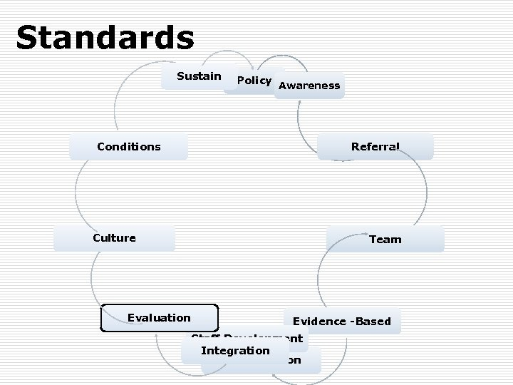 Standards Sustain Policy Awareness Conditions Referral Culture Evaluation Team Evidence -Based Staff Development Integration