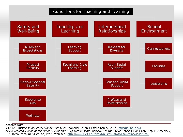 Conditions for Teaching and Learning Safety and Well-Being Teaching and Learning Interpersonal Relationships School