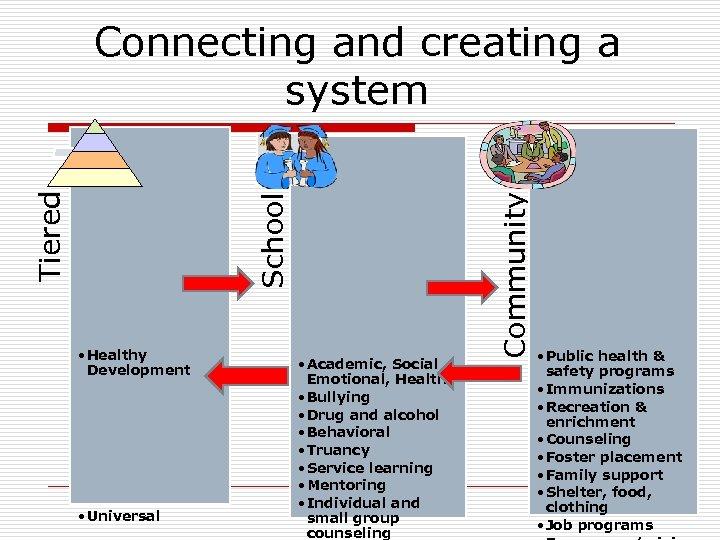 • Healthy Development • Universal • Academic, Social , Emotional, Health • Bullying