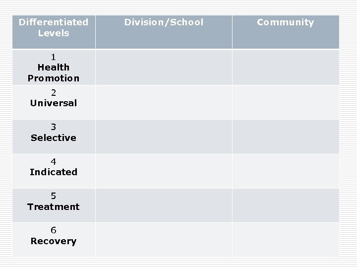 Differentiated Levels 1 Health Promotion 2 Universal 3 Selective 4 Indicated 5 Treatment 6