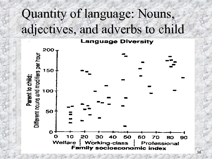 Quantity of language: Nouns, adjectives, and adverbs to child 36