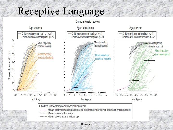 Receptive Language Romero