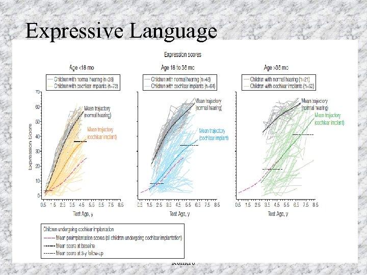 Expressive Language Romero