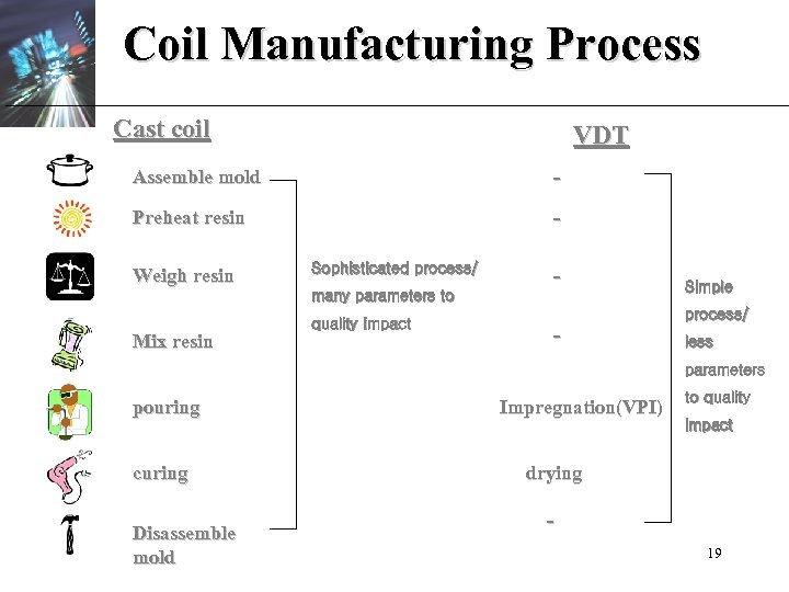 Coil Manufacturing Process Cast coil VDT Assemble mold - Preheat resin - Weigh resin