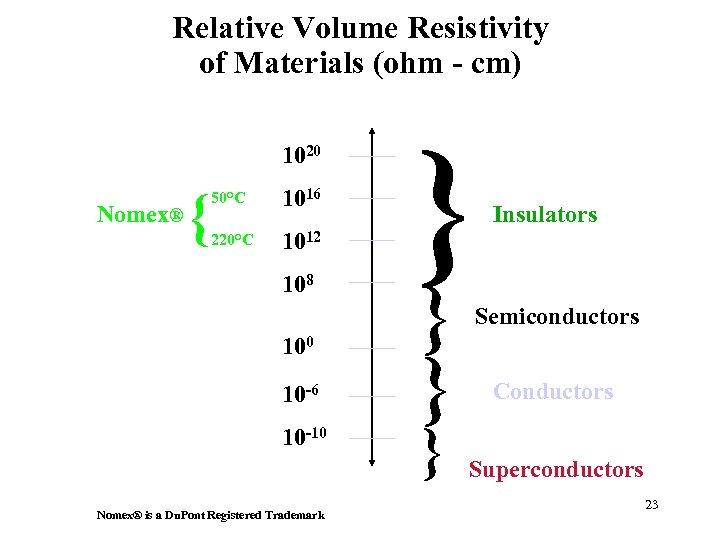 Relative Volume Resistivity of Materials (ohm - cm) 1020 Nomex® { 50°C 1016 220°C