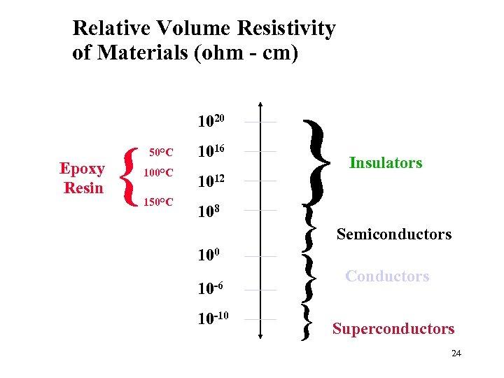 Relative Volume Resistivity of Materials (ohm - cm) 1020 Epoxy Resin { 50°C 100°C