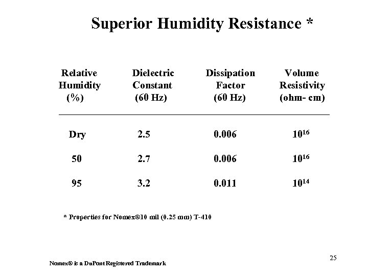 Superior Humidity Resistance * Relative Dielectric Dissipation Volume Humidity Constant Factor Resistivity (%) (60
