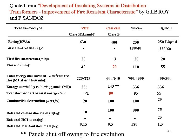 """Quoted from """"Development of Insulating Systems in Distribution Transformers - Improvement of Fire Resistant"""
