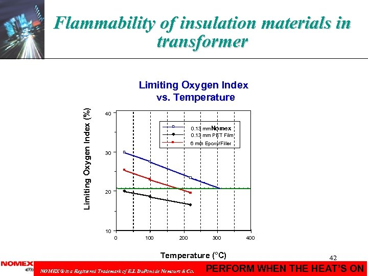 Flammability of insulation materials in transformer Limiting Oxygen Index (%) Limiting Oxygen Index vs.