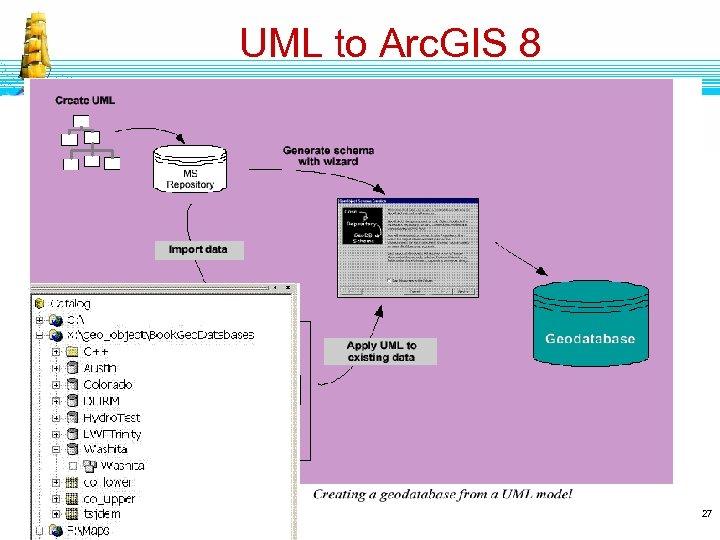 UML to Arc. GIS 8 27