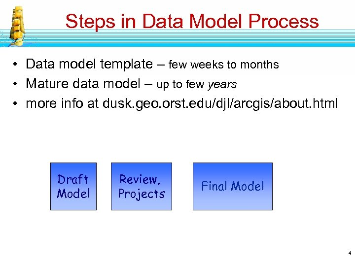 Steps in Data Model Process • Data model template – few weeks to months