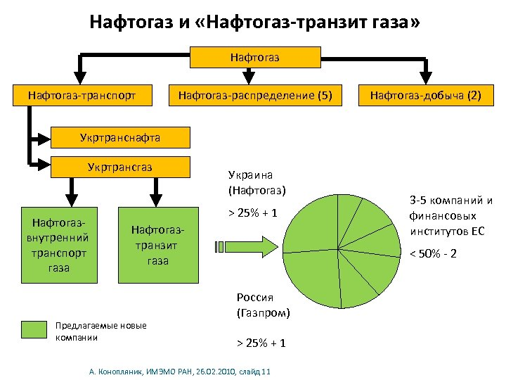 Нафтогаз и «Нафтогаз-транзит газа» Нафтогаз-транспорт Нафтогаз-распределение (5) Нафтогаз-добыча (2) Укртранснафта Укртрансгаз Нафтогазвнутренний транспорт газа