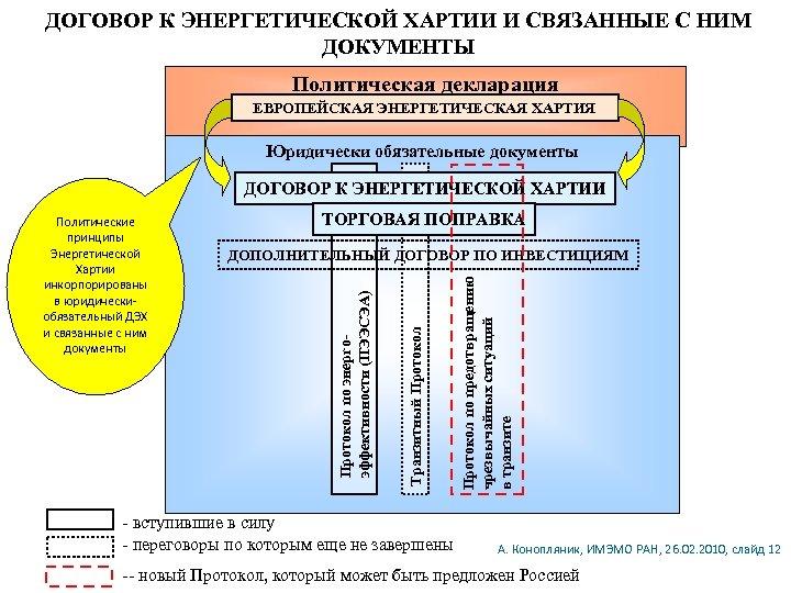 ДОГОВОР К ЭНЕРГЕТИЧЕСКОЙ ХАРТИИ И СВЯЗАННЫЕ С НИМ ДОКУМЕНТЫ Политическая декларация ЕВРОПЕЙСКАЯ ЭНЕРГЕТИЧЕСКАЯ ХАРТИЯ