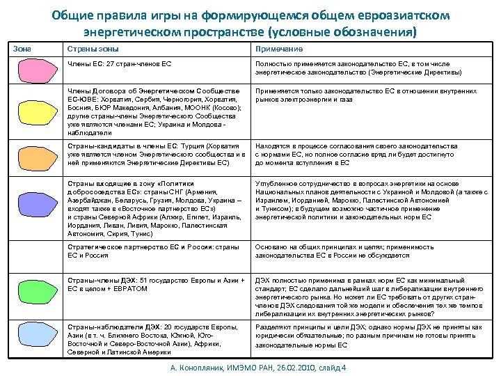Общие правила игры на формирующемся общем евроазиатском энергетическом пространстве (условные обозначения) Зона Страны зоны