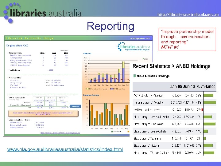 "Reporting www. nla. gov. au/librariesaustralia/statistics/index. html ""Improve partnership model through. . communication. . and"
