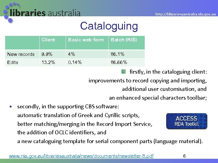 Cataloguing Client Basic web form Batch (RIS) New records 9. 9% 4% 86. 1%