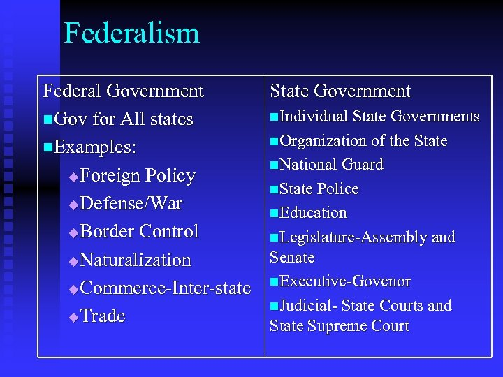 Federalism Federal Government n. Gov for All states n. Examples: u. Foreign Policy u.