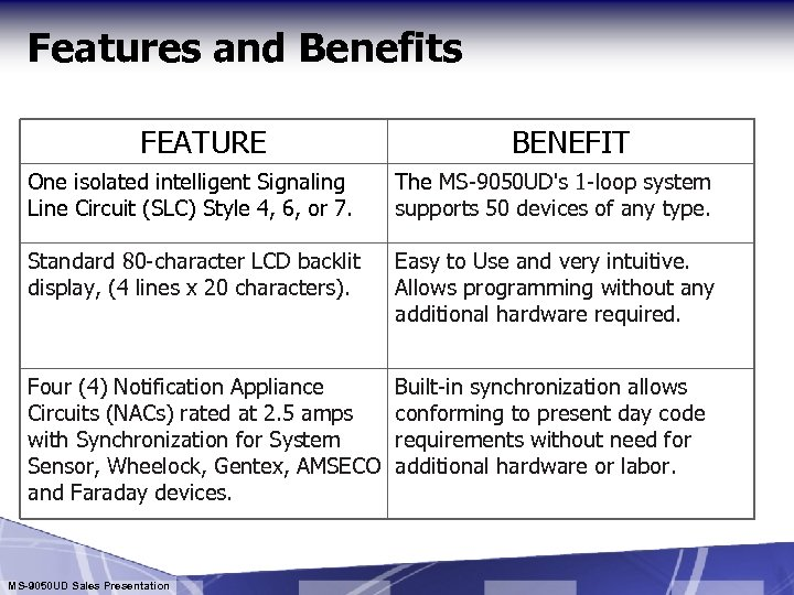 Features and Benefits FEATURE BENEFIT One isolated intelligent Signaling Line Circuit (SLC) Style 4,