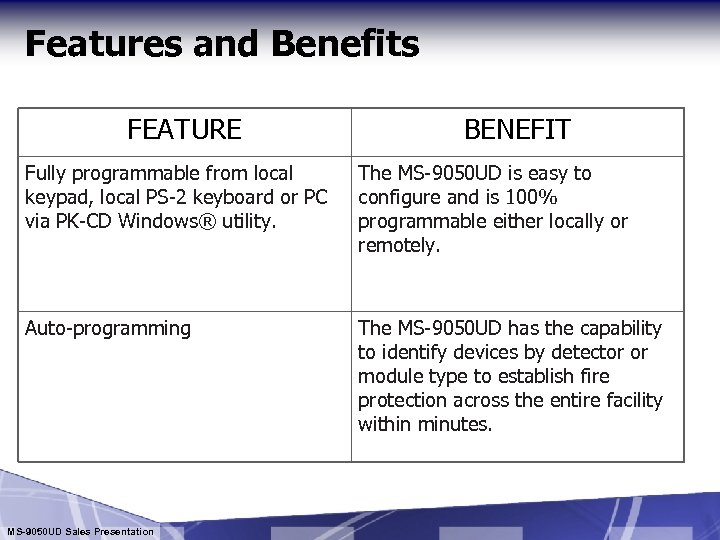 Features and Benefits FEATURE BENEFIT Fully programmable from local keypad, local PS-2 keyboard or