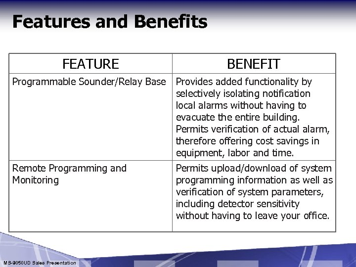 Features and Benefits FEATURE BENEFIT Programmable Sounder/Relay Base Provides added functionality by selectively isolating