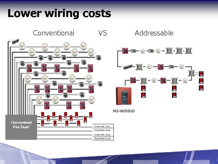 Lower wiring costs Conventional VS Addressable MS-9050 UD Conventional Fire Panel