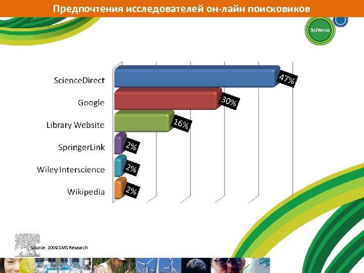Предпочтения исследователей он-лайн поисковиков Source: 2009 SMS Research