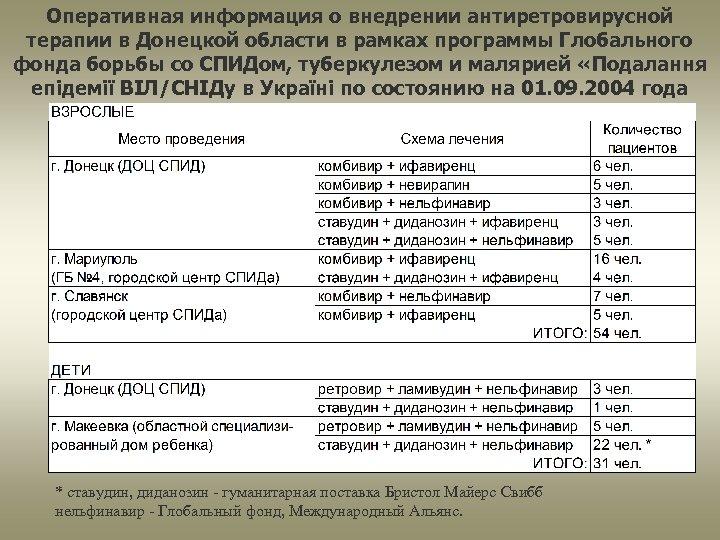Оперативная информация о внедрении антиретровирусной терапии в Донецкой области в рамках программы Глобального фонда