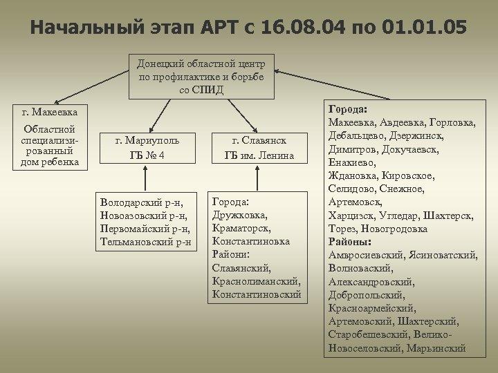 Начальный этап АРТ c 16. 08. 04 по 01. 05 Донецкий областной центр по