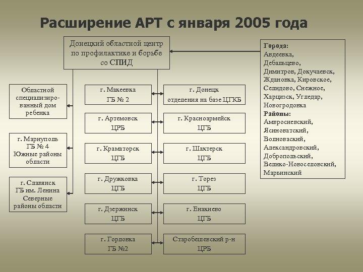 Расширение АРТ с января 2005 года Донецкий областной центр по профилактике и борьбе со