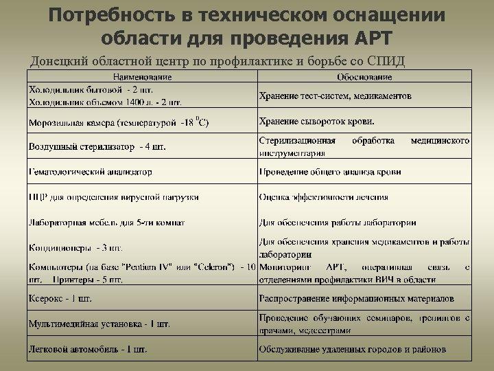 Потребность в техническом оснащении области для проведения АРТ Донецкий областной центр по профилактике и