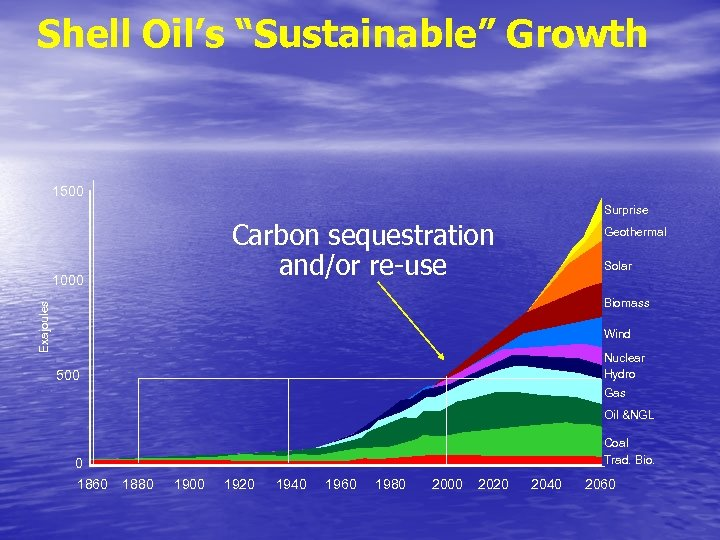 """Shell Oil's """"Sustainable"""" Growth 1500 Surprise Carbon sequestration and/or re-use 1000 Geothermal Solar Exajoules"""