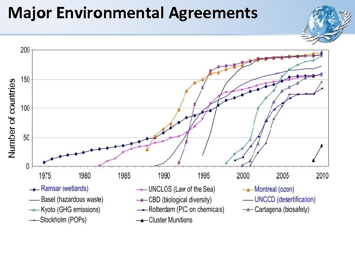 Number of countries Major Environmental Agreements