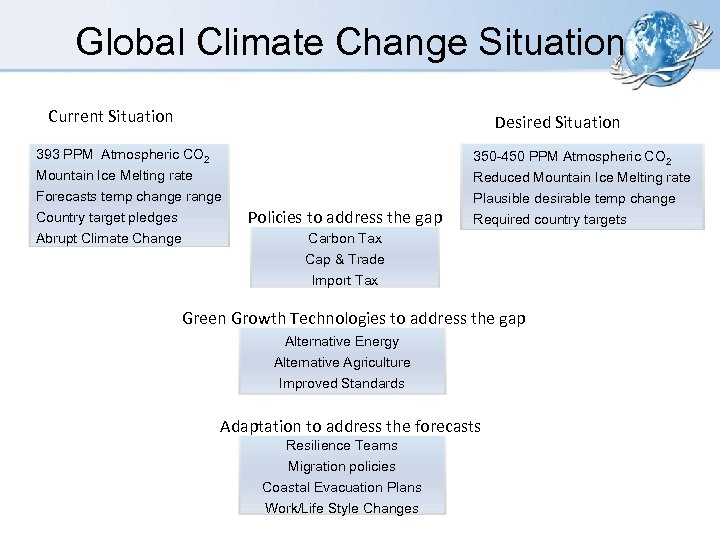 Global Climate Change Situation Current Situation Desired Situation 393 PPM Atmospheric CO 2 Mountain