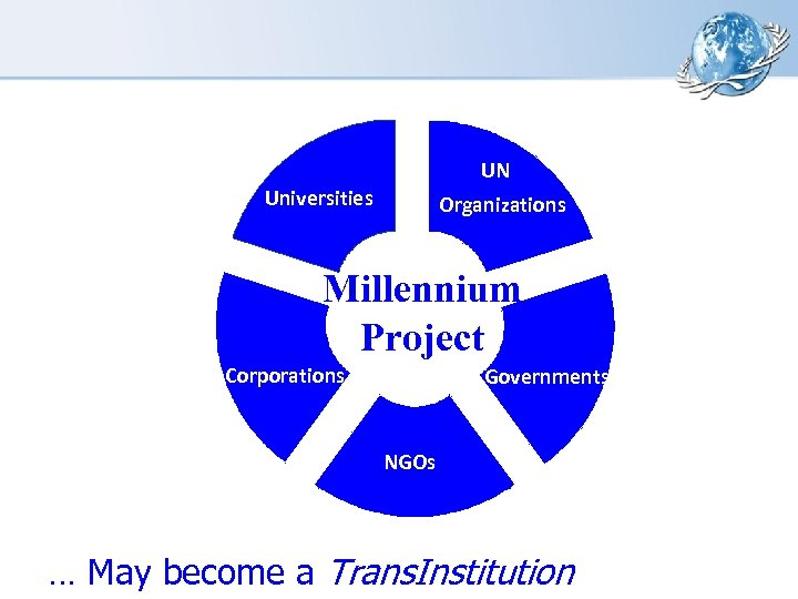 UN Universities Organizations Millennium Project Corporations Governments NGOs … May become a Trans. Institution