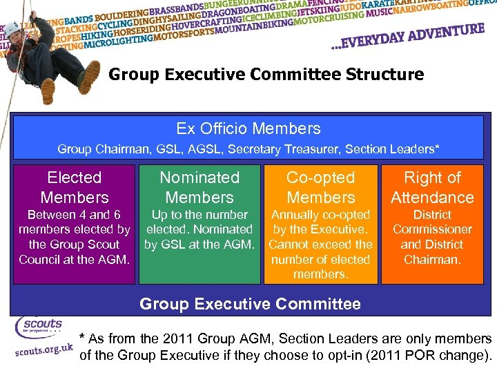 Group Executive Committee Structure Ex Officio Members Group Chairman, GSL, AGSL, Secretary Treasurer, Section