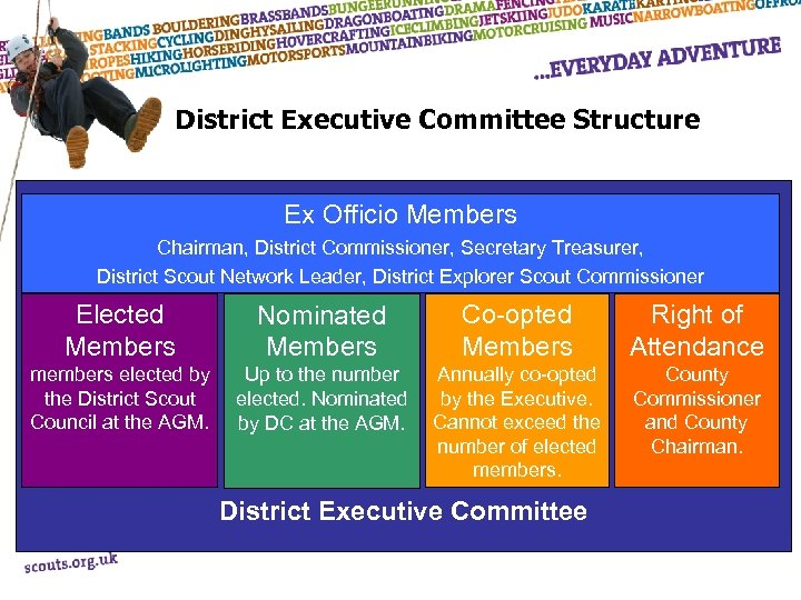 District Executive Committee Structure Ex Officio Members Chairman, District Commissioner, Secretary Treasurer, District Scout
