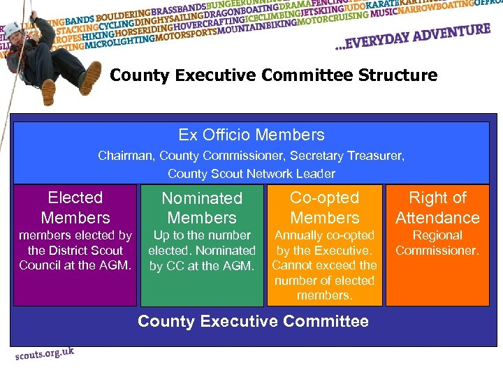 County Executive Committee Structure Ex Officio Members Chairman, County Commissioner, Secretary Treasurer, County Scout