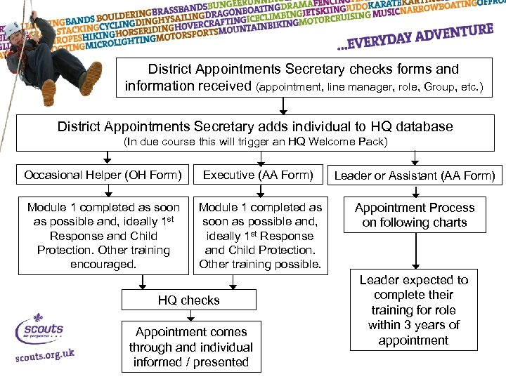 District Appointments Secretary checks forms and information received (appointment, line manager, role, Group, etc.