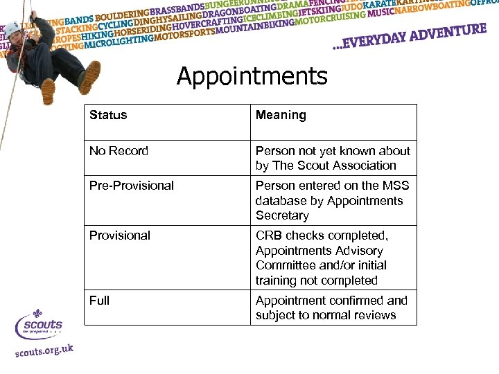 Appointments Status Meaning No Record Person not yet known about by The Scout Association