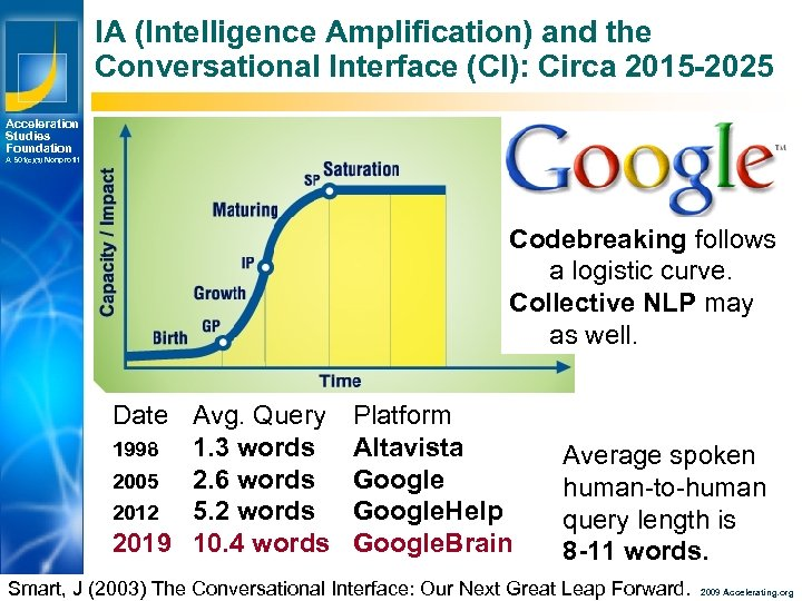 IA (Intelligence Amplification) and the Conversational Interface (CI): Circa 2015 -2025 Acceleration Studies Foundation