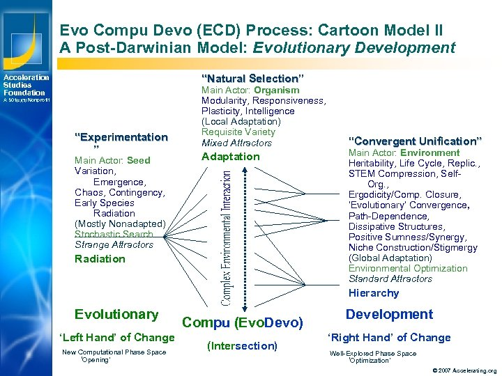 "Evo Compu Devo (ECD) Process: Cartoon Model II A Post-Darwinian Model: Evolutionary Development ""Natural"