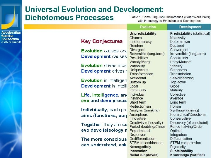 Universal Evolution and Development: Dichotomous Processes Acceleration Studies Foundation A 501(c)(3) Nonprofit Key Conjectures