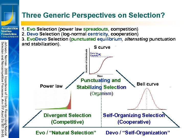 Three Generic Perspectives on Selection? Acceleration Studies Foundation A 501(c)(3) Nonprofit Johnson, Norman. 2000.