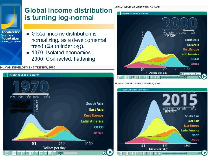 Global income distribution is turning log-normal Acceleration Studies Foundation l A 501(c)(3) Nonprofit l