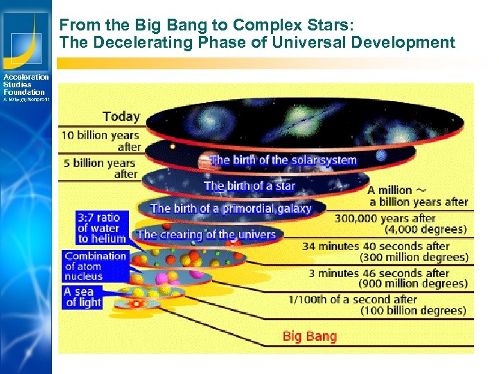 From the Big Bang to Complex Stars: The Decelerating Phase of Universal Development Acceleration