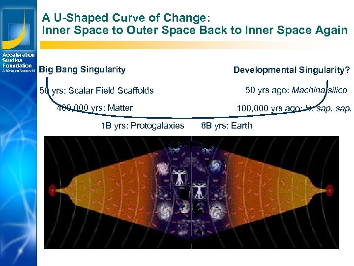 A U-Shaped Curve of Change: Inner Space to Outer Space Back to Inner Space